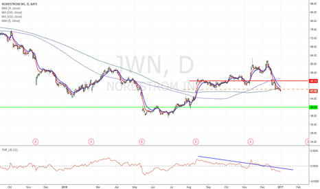 JWN: JWN- Breakdown short from current label to $40 area