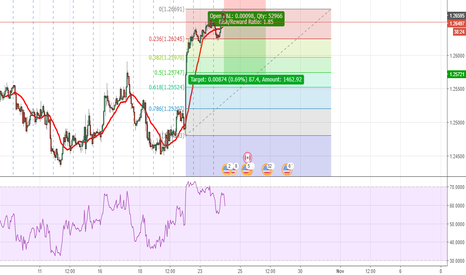 USDCAD: Takign a short on USD/CAD
