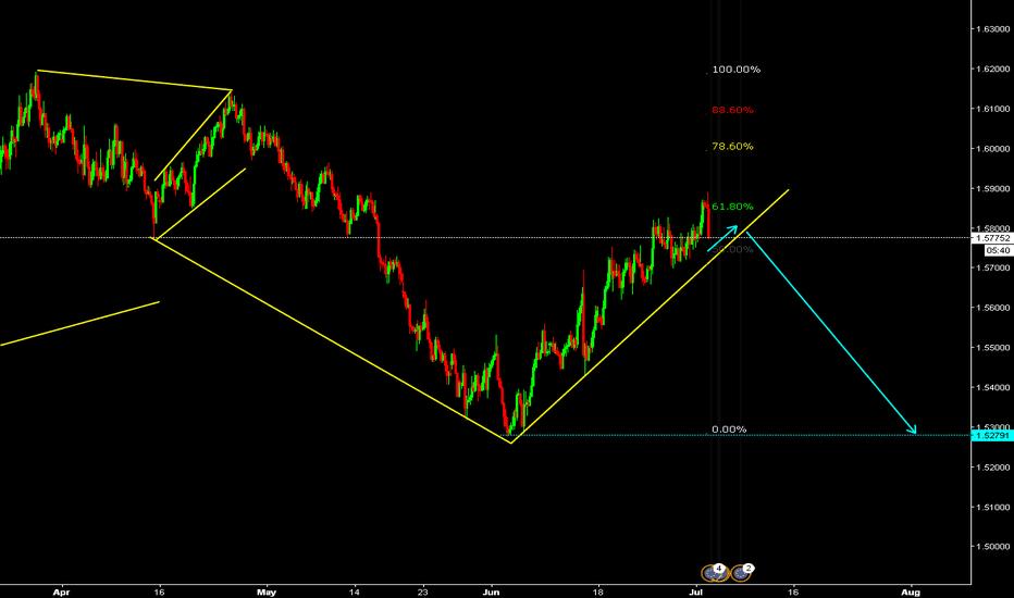 EURAUD: Euro / Australian Dollar