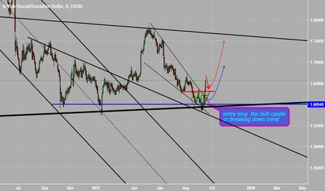 GBPCAD: strong buy wait for long after the corrective GBPCAD