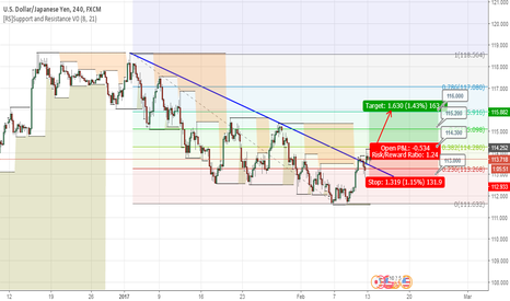 USDJPY: USDJPY Break Trend Line