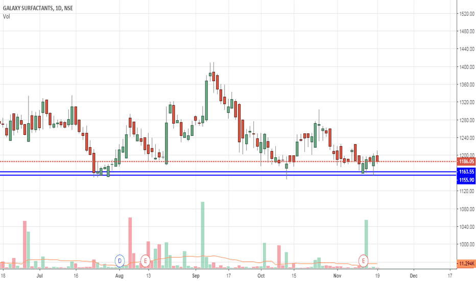 GALAXYSURF: Support and Double Bottom