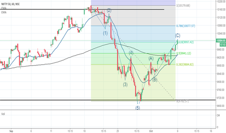 NIFTY: NIFTY chart pattern - correction ??