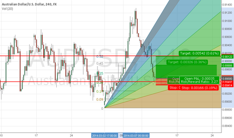 AUDUSD: price action + chris ichi fan