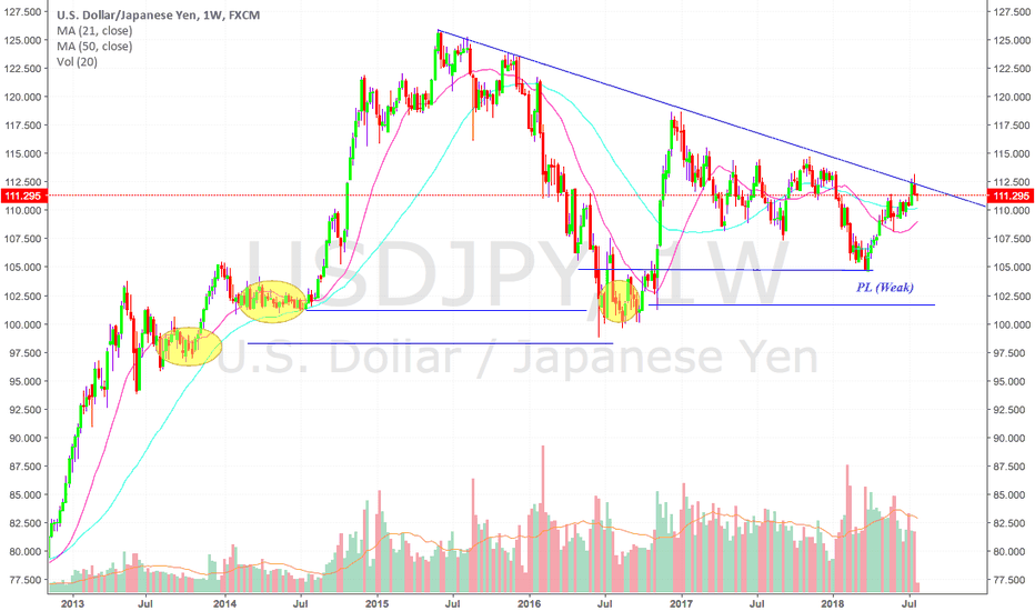 USDJPY: The past is easy to analyse