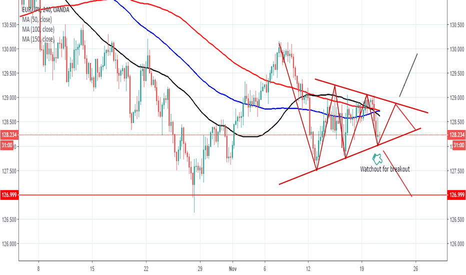 EURJPY: Short Sell of EURJPY