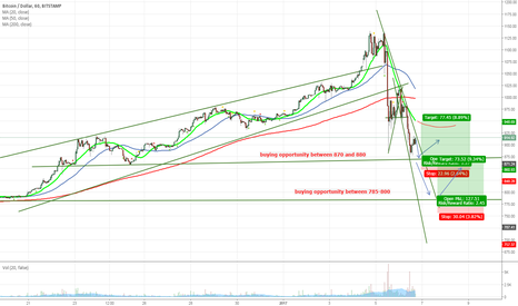 BTCUSD: Bitcoin: Post Correction Buying Opportunities and Support Points