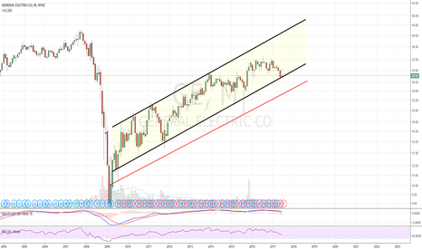 GE: At channel support, hanging on