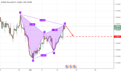 GBPUSD: Bearish Bat Pattern(Gartley Pattern) In GBPUSD!!!!!
