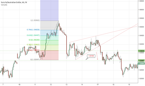 EURAUD: EURAUD Rissing Wedge