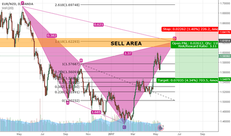 EURNZD: EUR/NZD maybe will create Bearish Butterfly Pattern in D1
