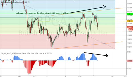GBPCAD: GBPCAD finally game is on for the start of the new downtrend.