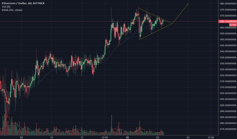 ETHUSD: ETH/USD Symmetrical Triangle