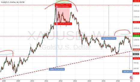 XAUUSD: XAUUSD weekly pattern in progress