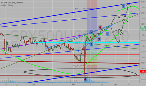 SPX500USD: Is this really a Rising Wedge? Not necessarily .... be ready