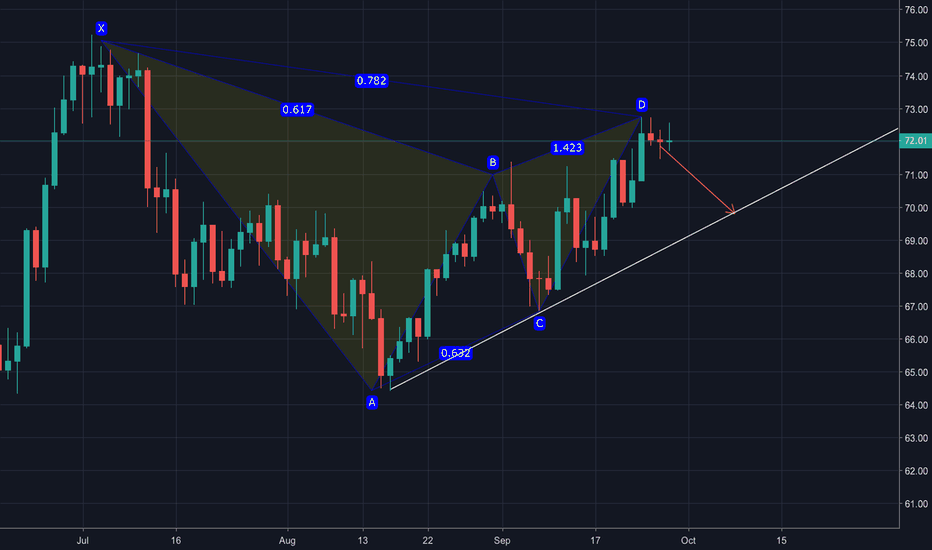 USOIL: USOIL Lets Expecting the Next Scenario