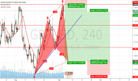 GBPUSD: GBP USD - BUY-SELL