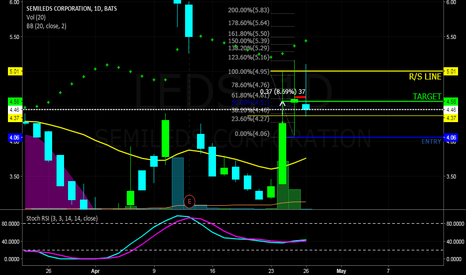 LEDS: $LEDS Right on target lines, lots of consolidation on daily