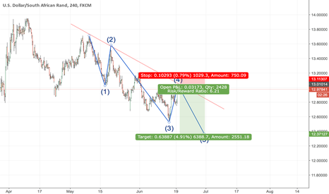USDZAR: USD/ZAR Short term