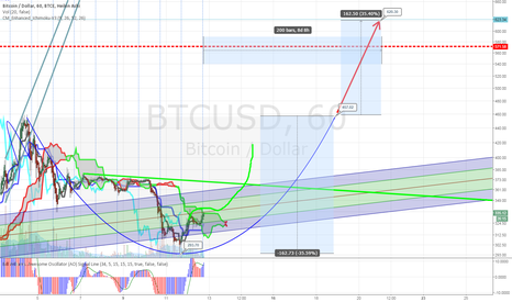 BTCUSD: Upside from the bottom of the C&H with target $620 on Nov-21st.