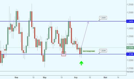 EURUSD: EUR/USD пока не собирается покидать диапазон?