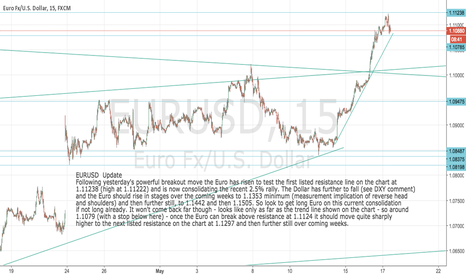 EURUSD: EURUSD Update: Get long Euro on this minor consolidation