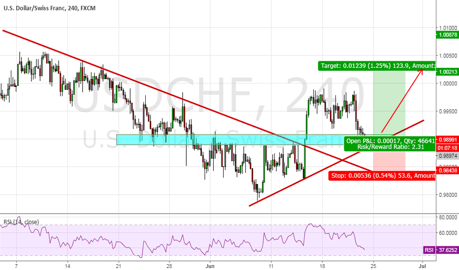 USDCHF: USDCHF, Break trend and long ?
