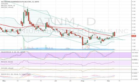 ATNM: Current chart.