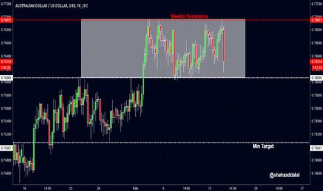 AUDUSD: AUDUSD: READY TO GO DOWN
