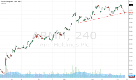 ARMH: Arm holdings ready to move?