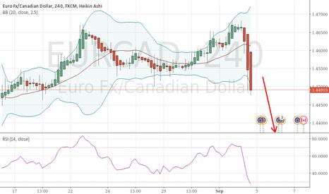 EURCAD: Clear downward momentum on EURCAD, look for good entries