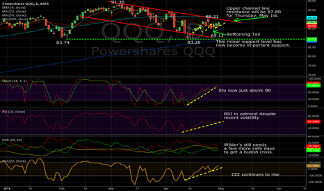 QQQ: QQQ Daily, 04/30/2014: Q's close to breaking price channel