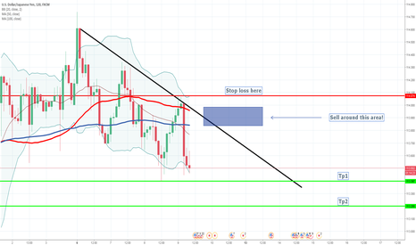 USDJPY: Sell opportunity?