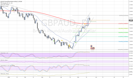GBPAUD: Selling GBPAUD to 2.00