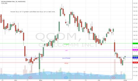 QCOM: long swing on qualcomm