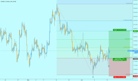 XAUUSD: Long Gold : target is 1205
