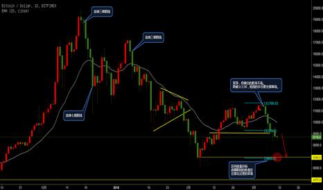BTCUSD: BTC日线价格行为  第七天下跌 可能已经到了短期的极限,注意8772是第七天下跌的开盘价