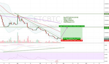 ETCBTC: ETCBTC long - daily chart