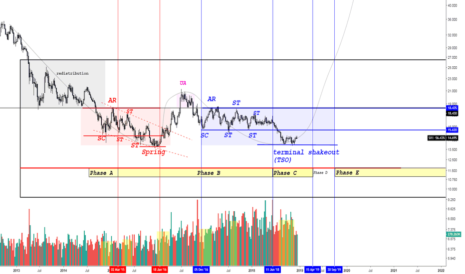 SI1!: XAG/USD Double bottom wyckoff accumulation