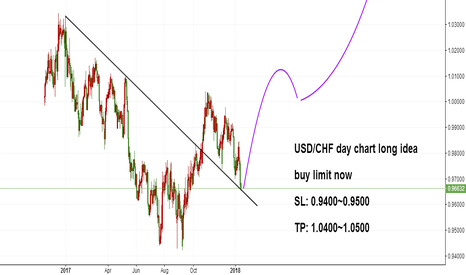 USDCHF: USD/CHF day chart long idea