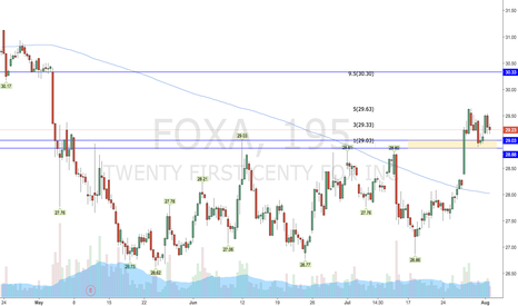 FOXA: $FOXA - Risk 15¢ to make $1.30