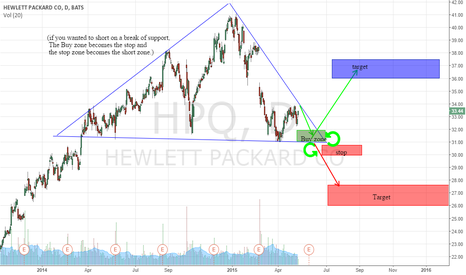 HPQ: HPQ: Great Set Up for Both Bull and Bear