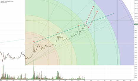 BTCUSD: 4th Time the Charm?