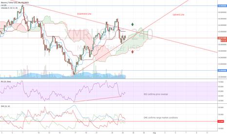 XMRUSDT: Monero Trading Idea