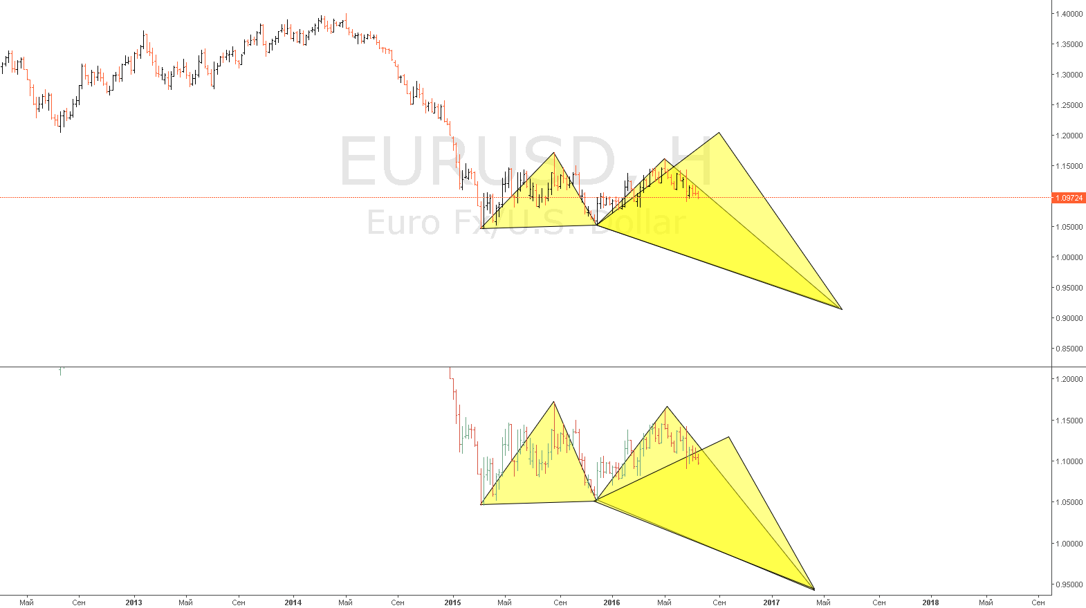 Эпилог EURUSD