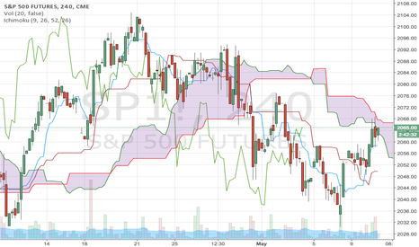 SP1!: Kumo resistance on SP1! on 4hr chart (2068)