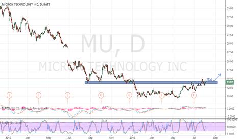 MU: MU waiting for breakthrough.