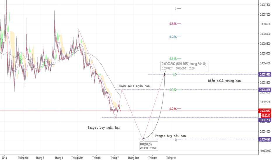 MTLBTC: MTL - H4 - Trong xu hướng giảm, mục tiêu giá x5 - Tradecoinplus