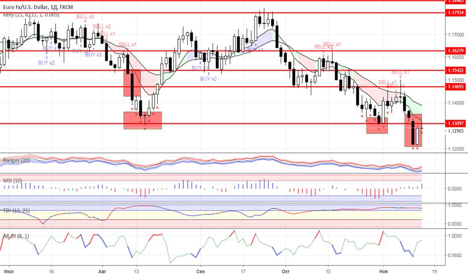 EURUSD: Диапазонная торговля: валютный рынок на 14.11.2018 года