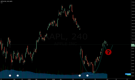 AAPL: APPLE cup and handle forming?